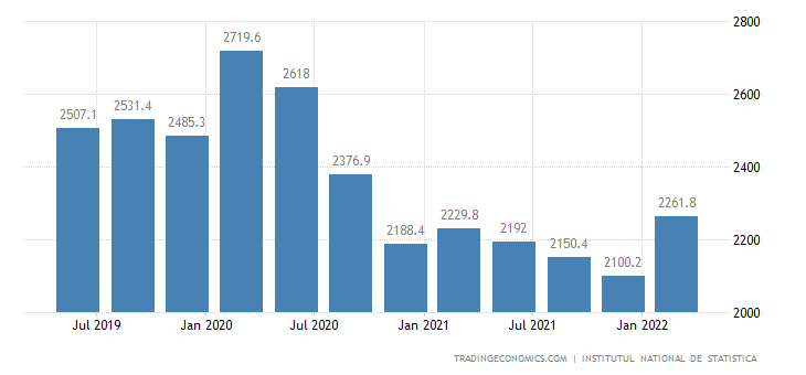 Romania GDP From Construction