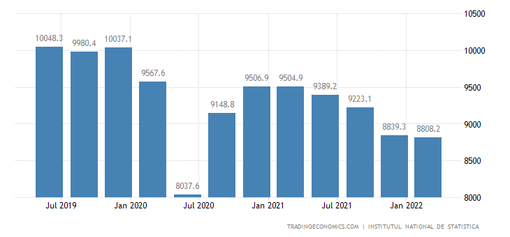 Romania GDP From Industrial Production