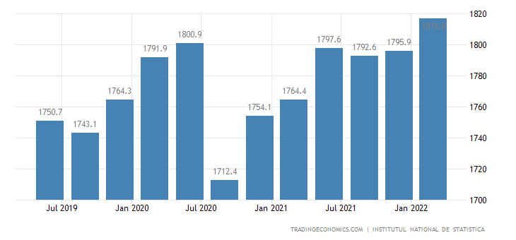 Romania GDP From Public Administration
