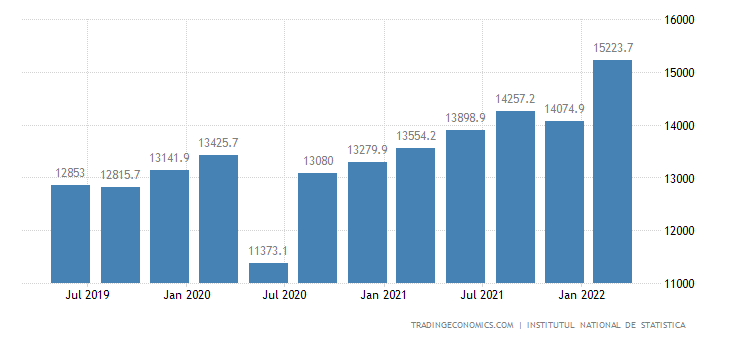 Romania GDP From Wholesale and Retail Trade, Transportation, Accommodation, Food Service