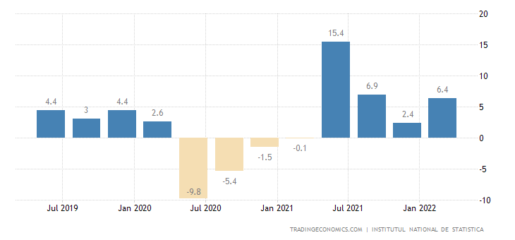 Romania GDP Annual Growth Rate