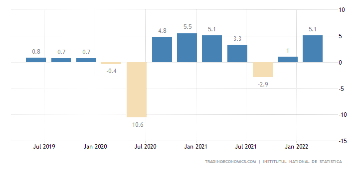 Romania GDP Growth Rate