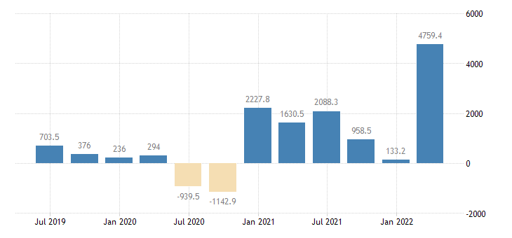 romania gdp main components changes in inventories eurostat data