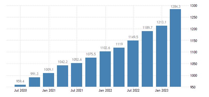 romania gdp main components employers social contributions eurostat data