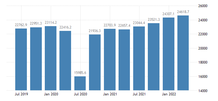 romania gdp main components exports of goods services eurostat data