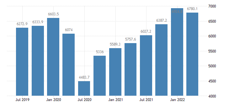 romania gdp main components exports of services eurostat data