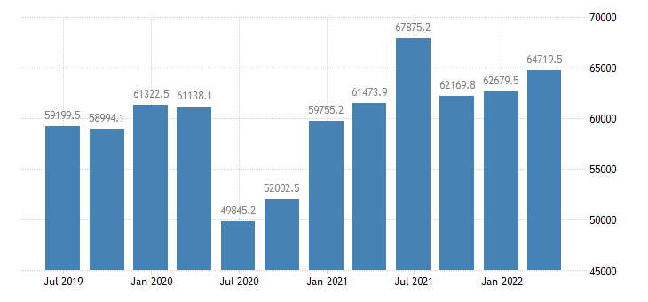 romania gdp main components final consumption expenditure gross capital formation eurostat data