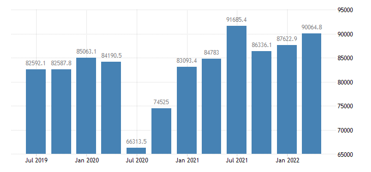romania gdp main components final consumption expenditure gross capital formation exports of goods services eurostat data