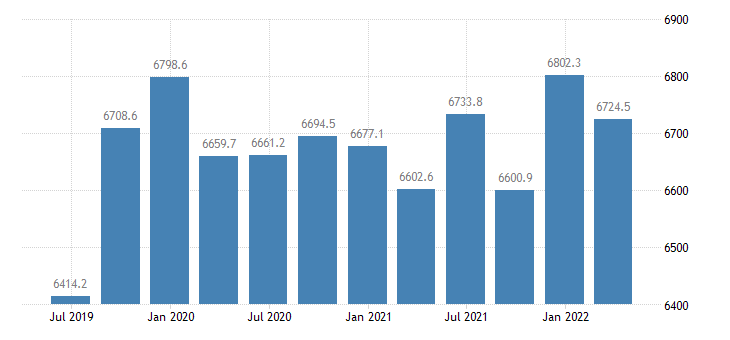 romania gdp main components final consumption expenditure of general government eurostat data