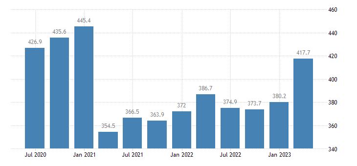 romania gdp main components final consumption expenditure of npish eurostat data