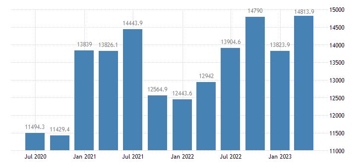 romania gdp main components gross capital formation eurostat data