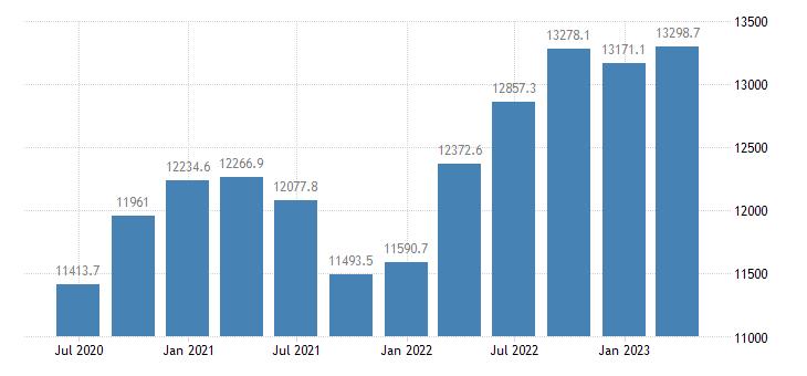 romania gdp main components gross fixed capital formation eurostat data