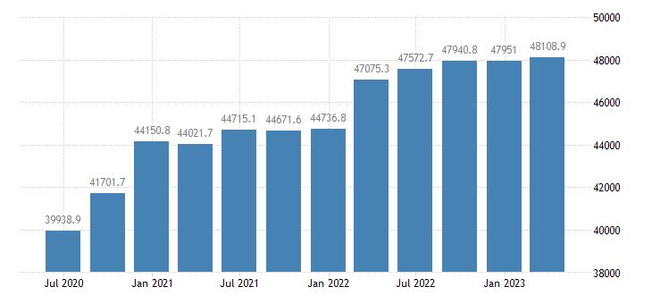 romania gdp main components gross value added eurostat data