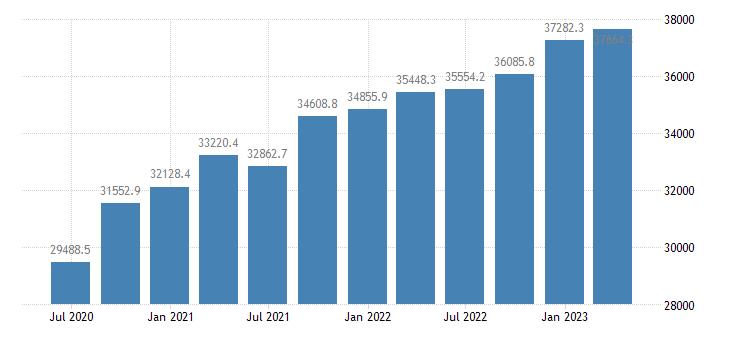 romania gdp main components household npish final consumption expenditure eurostat data