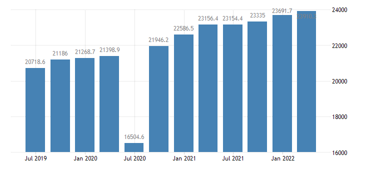 romania gdp main components imports of goods eurostat data
