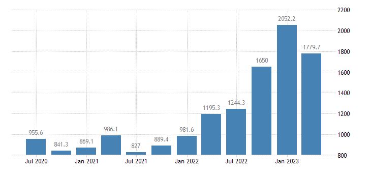 romania gdp main components subsidies eurostat data