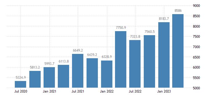 romania gdp main components taxes on production imports eurostat data