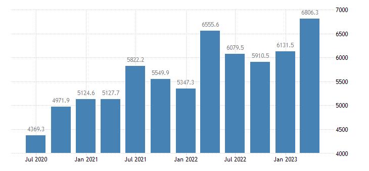 romania gdp main components taxes on production imports less subsidies eurostat data