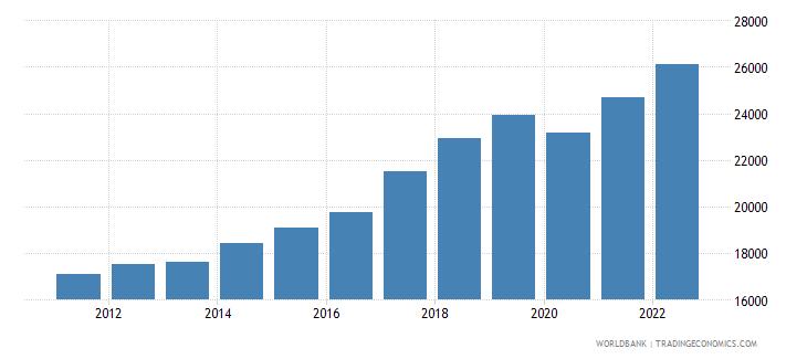 romania gdp per capita constant lcu wb data