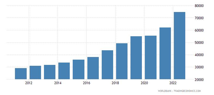 romania gdp per capita current lcu wb data