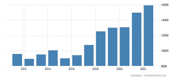 romania gdp per capita current us$ wb data