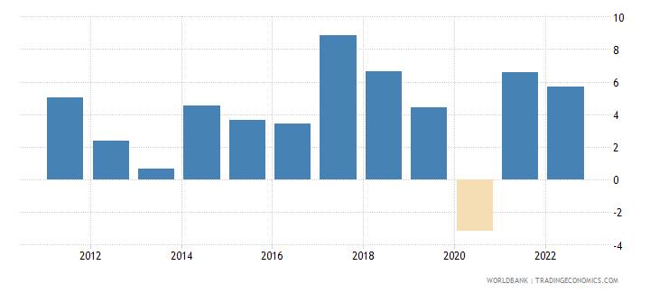 romania gdp per capita growth annual percent wb data