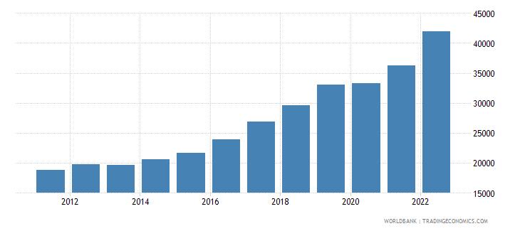 romania gdp per capita ppp current international $ wb data