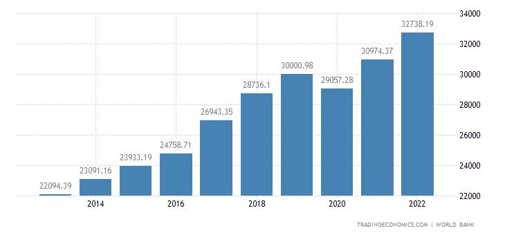 Romania GDP per capita PPP