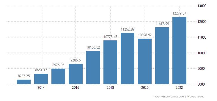 Romania GDP per capita