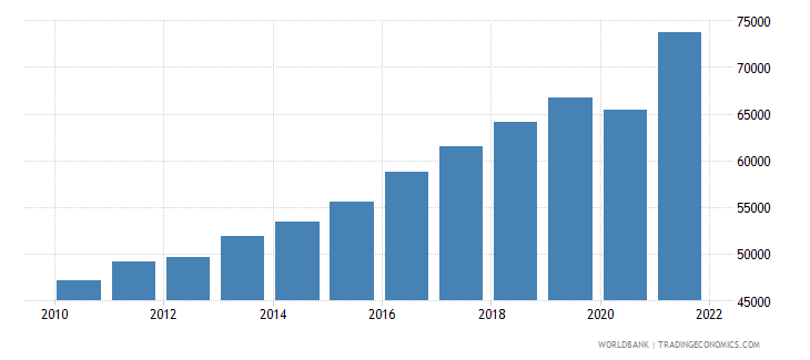 romania gdp per person employed constant 1990 ppp $ wb data