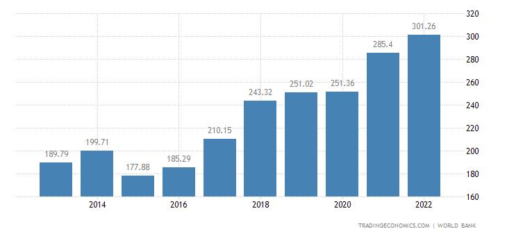 Romania GDP