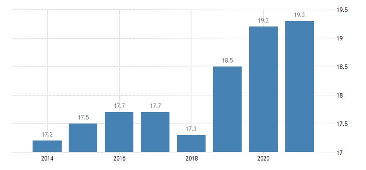 romania gender employment gap eurostat data