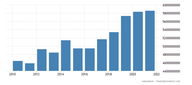 romania general government final consumption expenditure constant lcu wb data