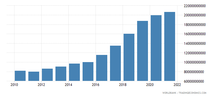 romania general government final consumption expenditure current lcu wb data