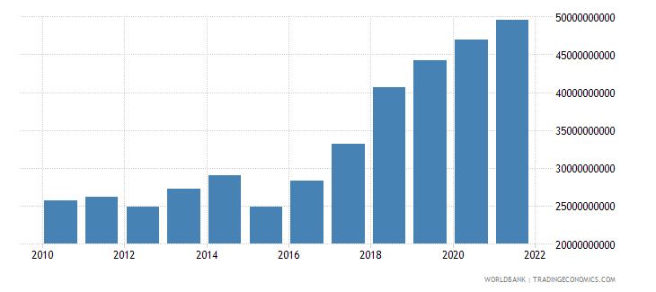 romania general government final consumption expenditure current us$ wb data