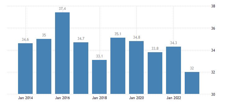 romania gini coefficient of equivalised disposable income eurostat data