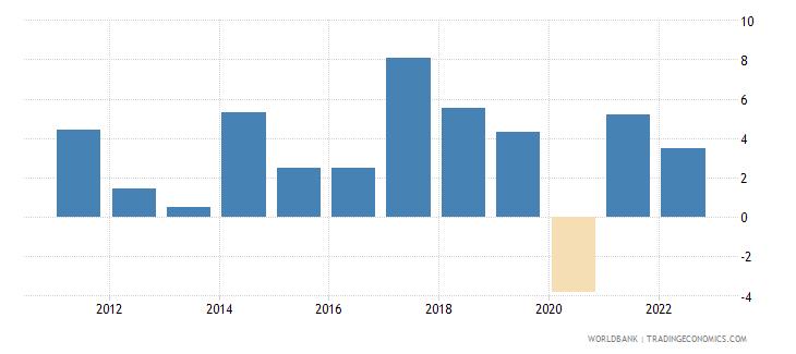 romania gni growth annual percent wb data