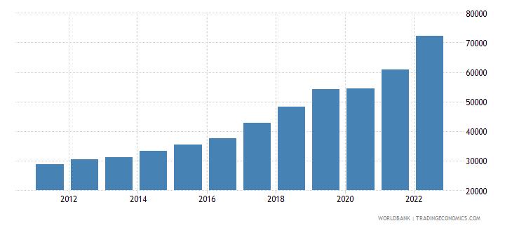 romania gni per capita current lcu wb data