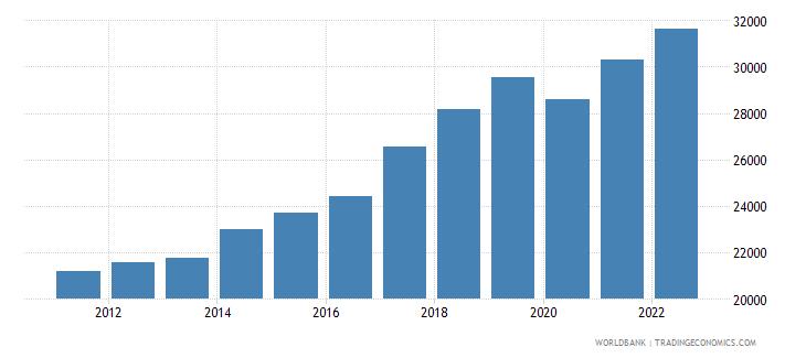 romania gni per capita ppp constant 2011 international $ wb data