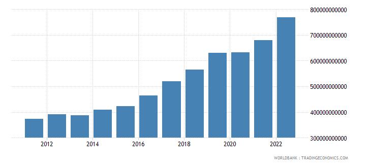 romania gni ppp current international $ wb data