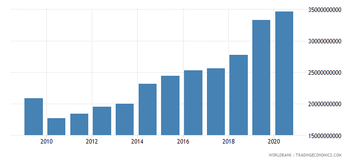 romania goods and services expense current lcu wb data