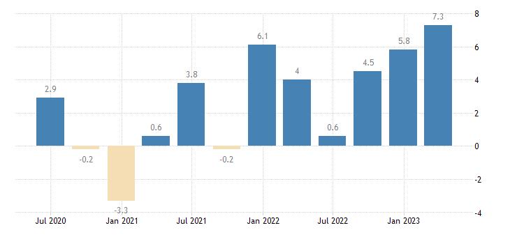 romania gov final consumption expenditure volumes eurostat data