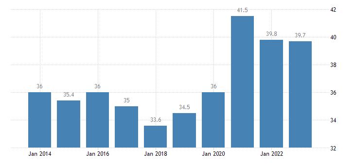 romania gov revenue expenditure main aggregates eurostat data