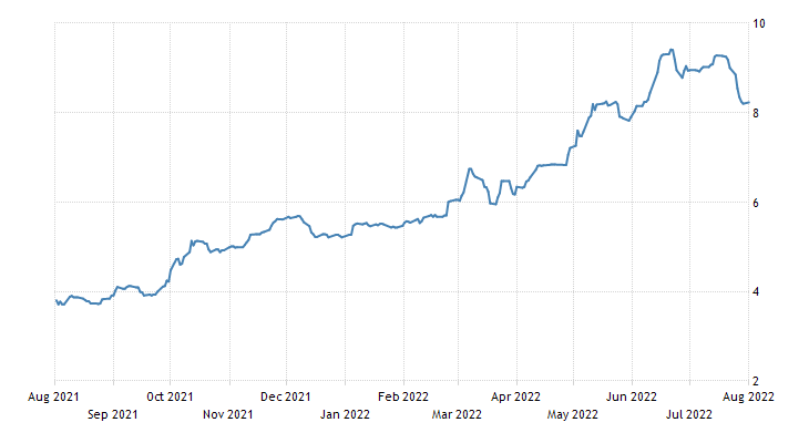 Romania Government Bond 10Y