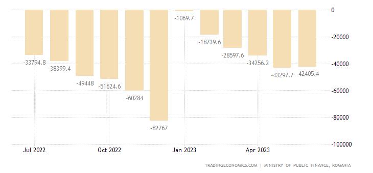 Romania Government Budget Value