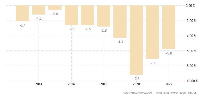 Romania Government Budget