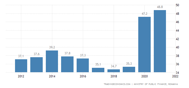 Romania Government Debt to GDP