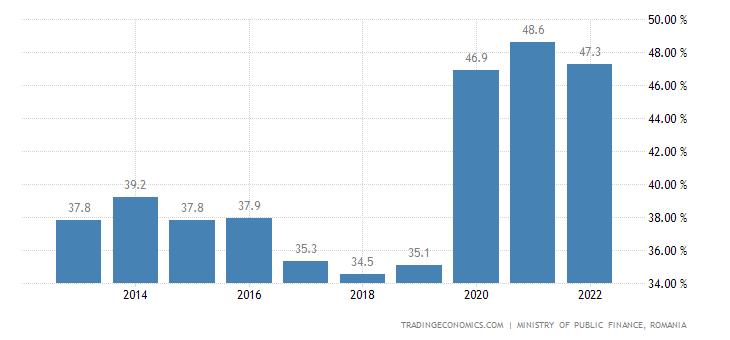 Romania Government Debt to GDP
