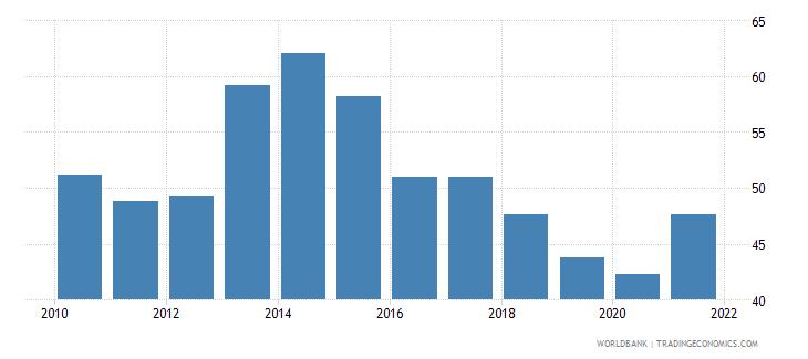 romania government effectiveness percentile rank wb data