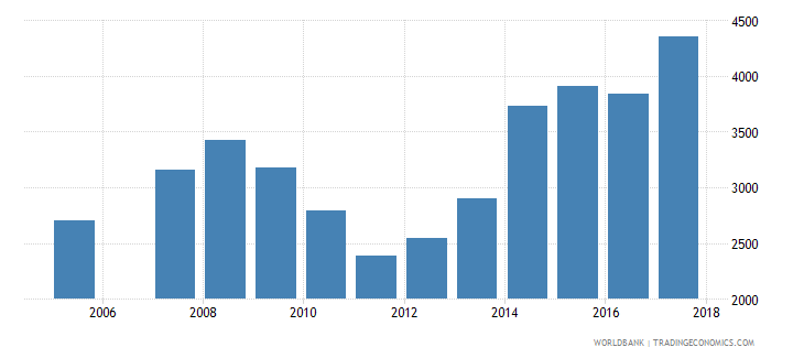 romania government expenditure per lower secondary student constant ppp$ wb data
